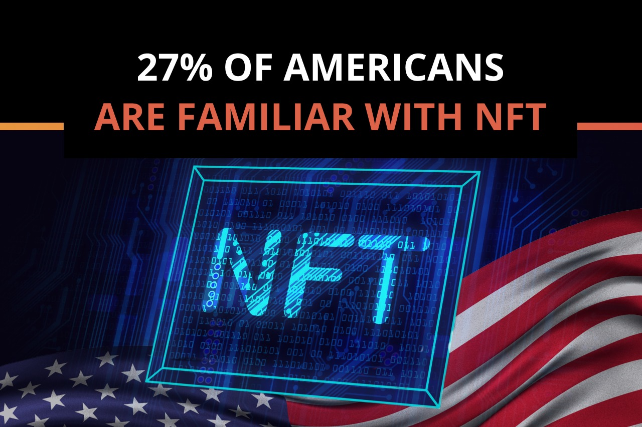 """27% of Americans are """"very or somewhat familiar"""" with NFTs"""